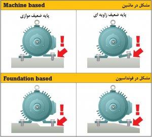 موتور پایه (سطح اتکای) ضعیف